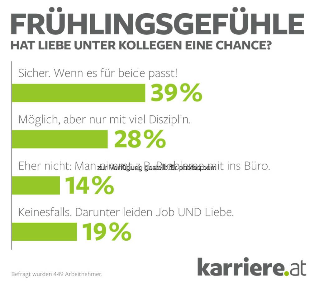 Grafik Online-Voting: Hat Liebe unter Kollegen eine Chance? -  Arbeitnehmer : Fotocredit: karriere.at/Ecker, © Aussender (19.04.2016)