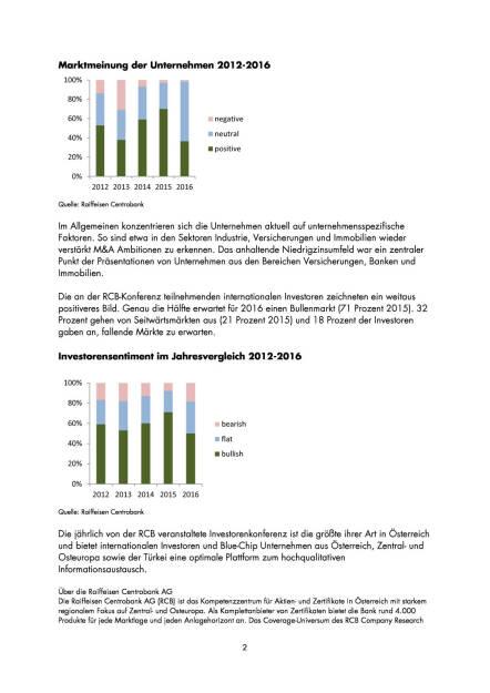 """RCB Umfrage: Aktuelle Stimmung bei Investoren und Unternehmen """"bullish"""" bis """"neutral"""" , Seite 2/5, komplettes Dokument unter http://boerse-social.com/static/uploads/file_912_rcb_umfrage_aktuelle_stimmung_bei_investoren_und_unternehmen_bullish_bis_neutral.pdf (19.04.2016)"""