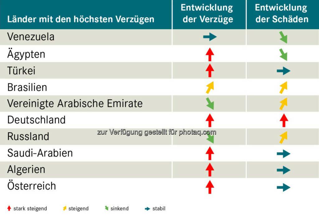 """Grafik """"Exportländer im Vergleich"""" : Wo die Zahlung am häufigsten ausbleibt : Fotocredit: Acredia/OeKB-Versicherung, © Aussender (20.04.2016)"""