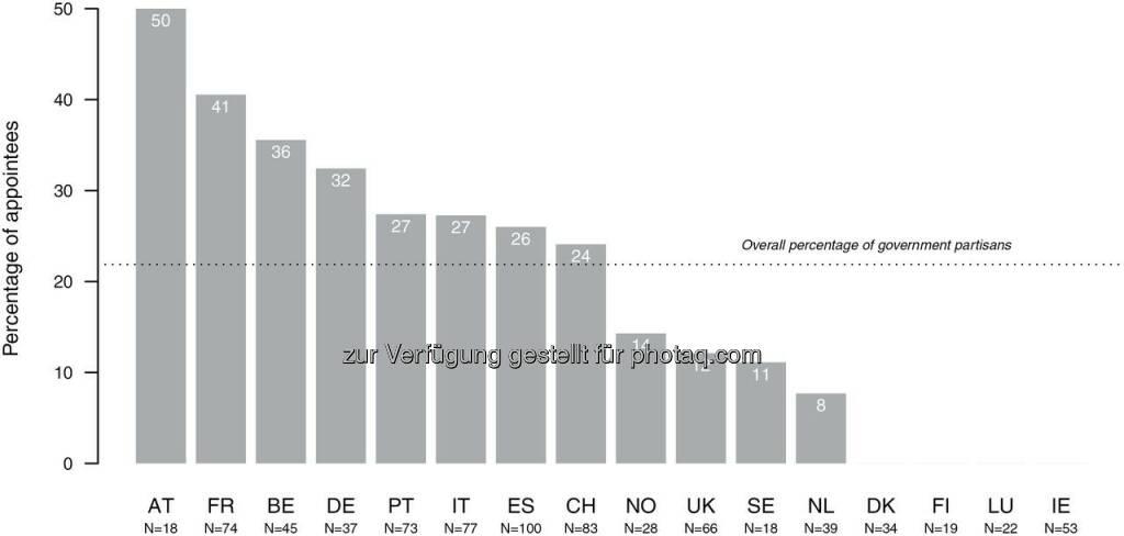 Grafik Regulierungsbehörden mögen Parteibücher : Je unabhängiger, umso politischer? Ein Widerspruch, der bei Regulierungsbehörden gelebt wird : Bei der Besetzung von Führungspositionen in unabhängigen Regulierungsbehörden spielt das Parteibuch in Österreich und europaweit eine wichtige Rolle : Österreich nimmt eine Spitzenposition bei der Berufung von parteinahen Personen in Führungsämter von Regulierungsbehörden ein : Jede zweite Stelle wird parteinah besetzt, wie eine aktuelle Studie  von  Politologe Laurenz Ennser-Jedenastik (Assistenzprofessor am Institut für Staatswissenschaft)  von der Universität Wien zeigt : Fotocredit: Laurenz Ennser-Jedenastik, © Aussender (25.04.2016)