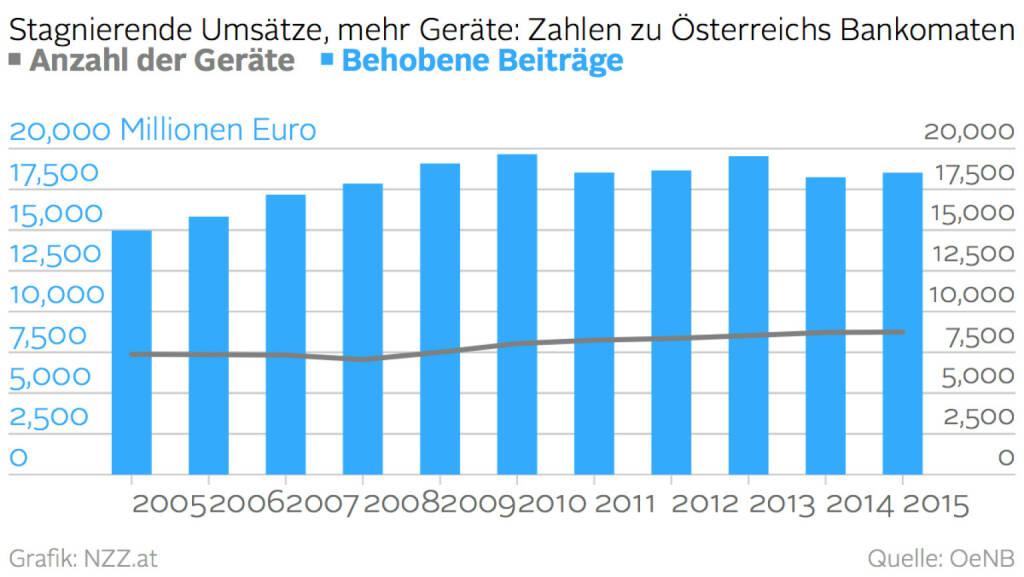 Bankomaten: Umsätze vs. Geräte (28.04.2016)