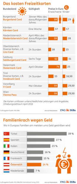 Infografiken Familienthema Das liebe Geld : Der clevere Umgang mit dem Familienbudget : (c) ING-DiBa/ING International Survey 2015, © Aussender (03.05.2016)