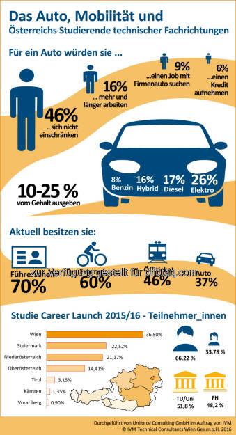 Grafik IVM Career Launch Studie Mobilität : So mobil sind Österreichs Technik und IT Studierende : Fotocredit: IVM Technical Consultants, © Aussender (04.05.2016)