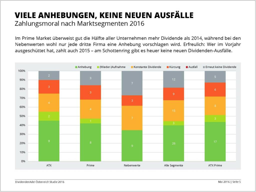 Dividendenstudie - Viele Anhebungen, keine neuen Ausfälle, © BSN/Dividendenadel.de (06.05.2016)