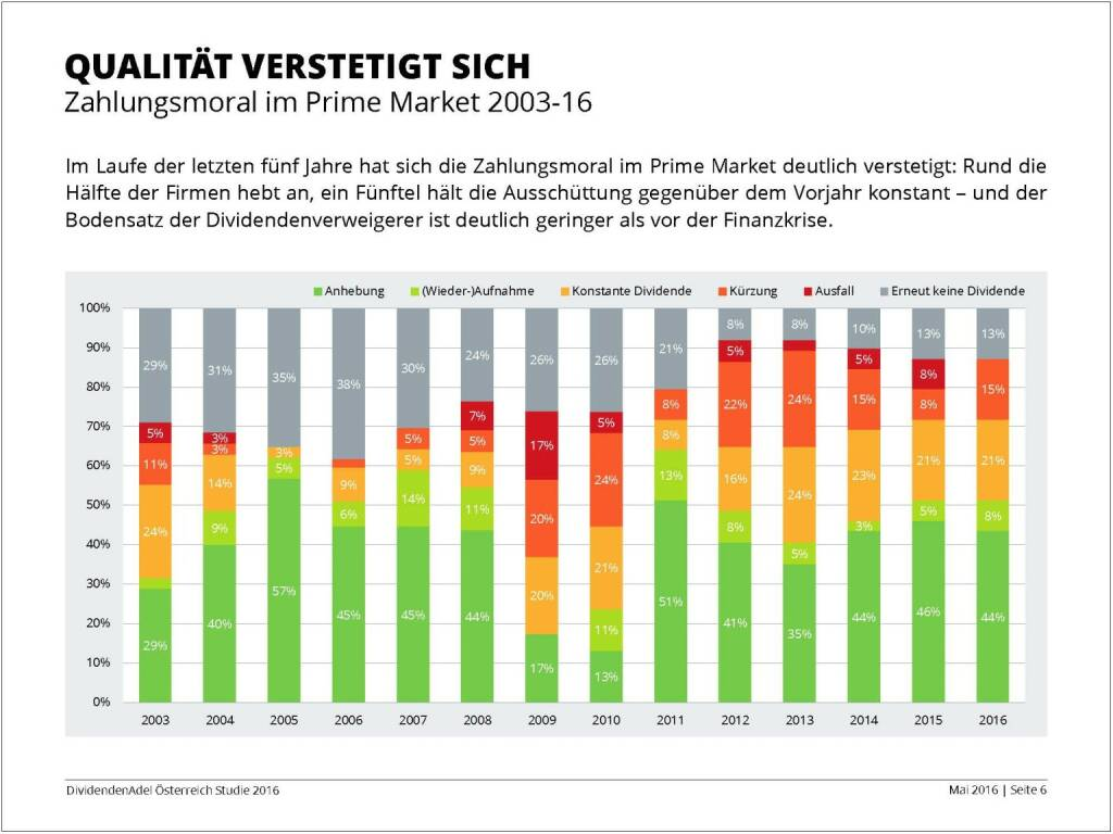 Dividendenstudie - Qualität verstetigt sich, © BSN/Dividendenadel.de (06.05.2016)
