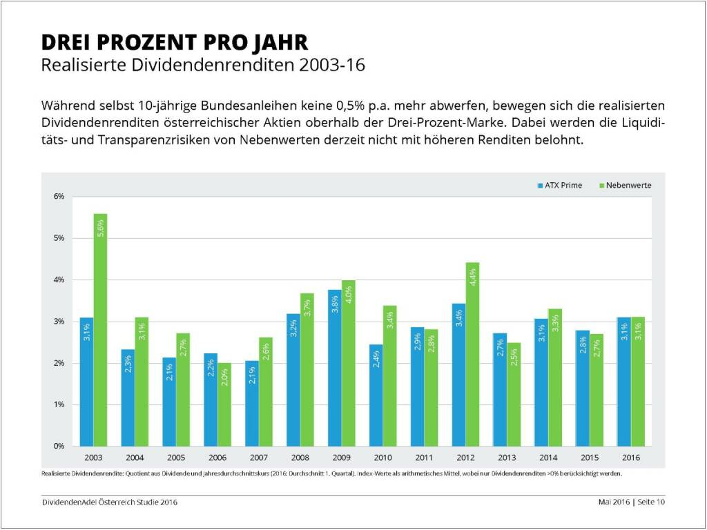 Dividendenstudie - Drei Prozent pro Jahr, © BSN/Dividendenadel.de (06.05.2016)