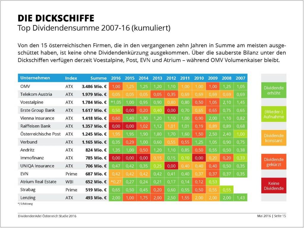 Dividendenstudie - Die Dickschiffe, © BSN/Dividendenadel.de (06.05.2016)