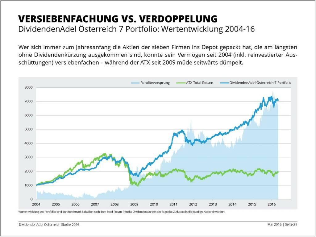 Dividendenstudie - Versiebenfachung vs. Verdoppelung, © BSN/Dividendenadel.de (06.05.2016)