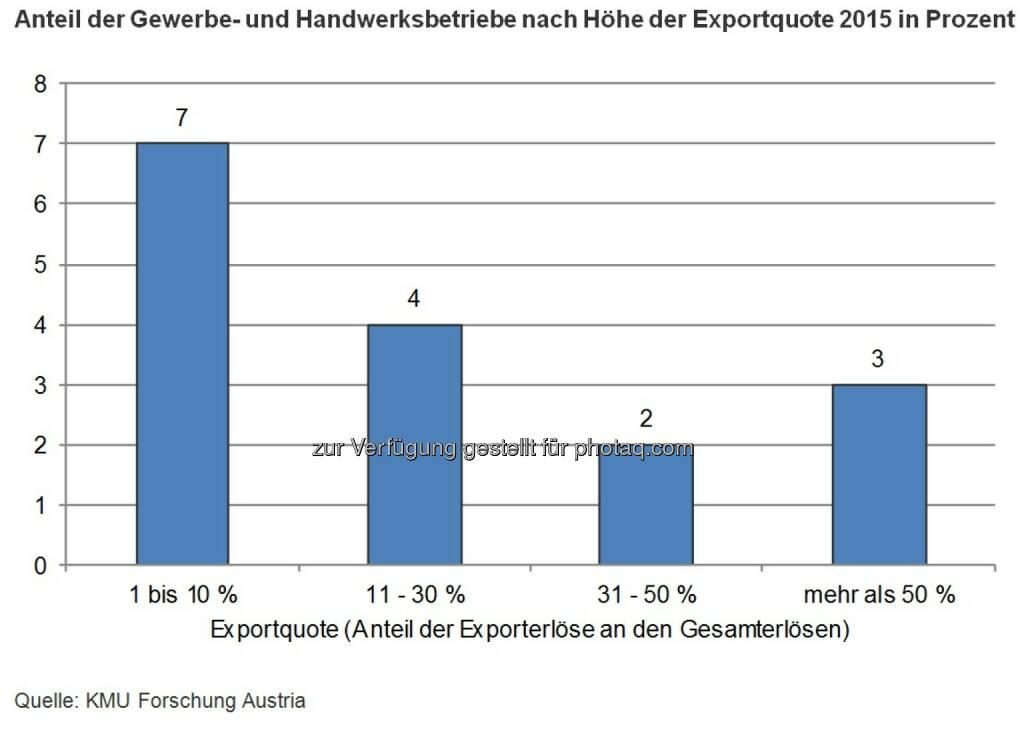 Grafik Anteil der Gewerbe- und Handwerksbetriebe nach Höhe der Exportquote 2015 in Prozent : 6,5 Milliarden Exportumsatz im Gewerbe : Fotocredit: KMU Forschung Austria, © Aussender (17.05.2016)