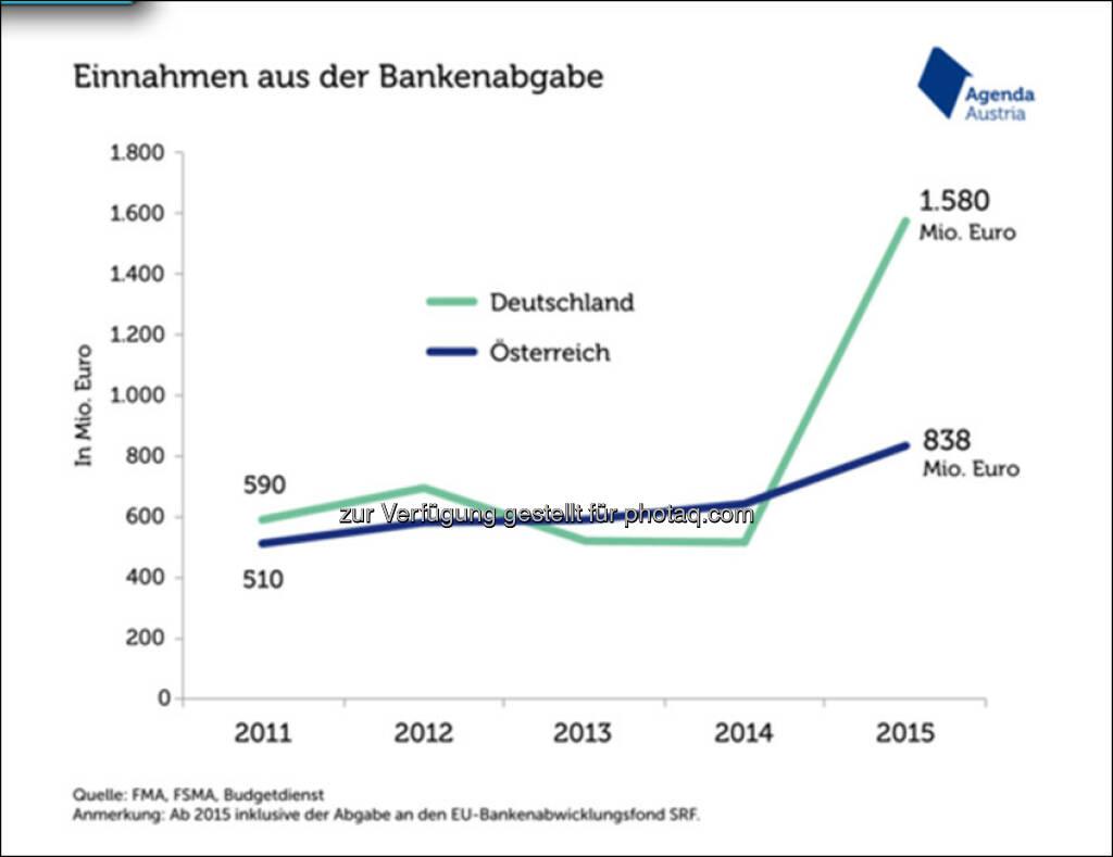 Grafik Bankenabgabe in Österreich und Deutschland : Fotocredit: Agenda Austria/Quelle: FMA,FSMA, Budgetdienst , © Aussender (23.05.2016)