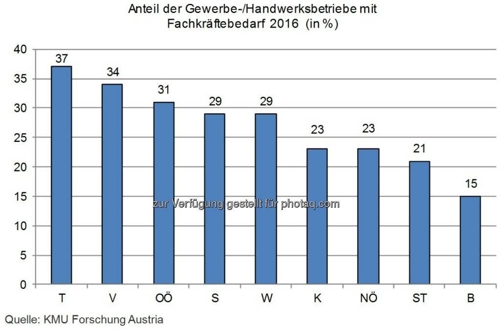 Grafik Anteil der Gewerbe-/Handwerksbetriebe mit Fachkräftebedarf 2016 (in %) : Gewerbe sucht weiterhin Fachkräfte : Fotocredit: KMU Forschung Austria, © Aussender (23.05.2016)