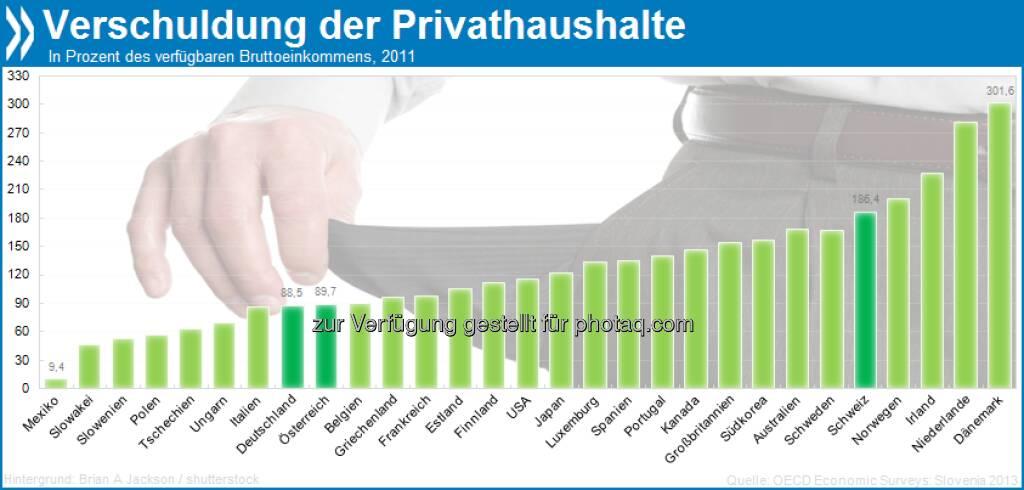 Mein Haus, mein Auto, meine Schulden: Dänische Privathaushalte haben OECD-weit die höchsten Verbindlichkeiten. Die Kredite bei unseren Nachbarn belaufen sich im Schnitt auf 300 Prozent des verfügbaren Bruttoeinkommens!  Mehr Infos in OECD Economic Surveys: Slovenia 2013 unter http://bit.ly/108VWRr (S. 15/16), © OECD (16.04.2013)
