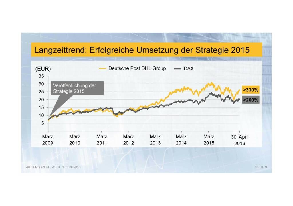 Deutsche Post - Langzeittrend (02.06.2016)