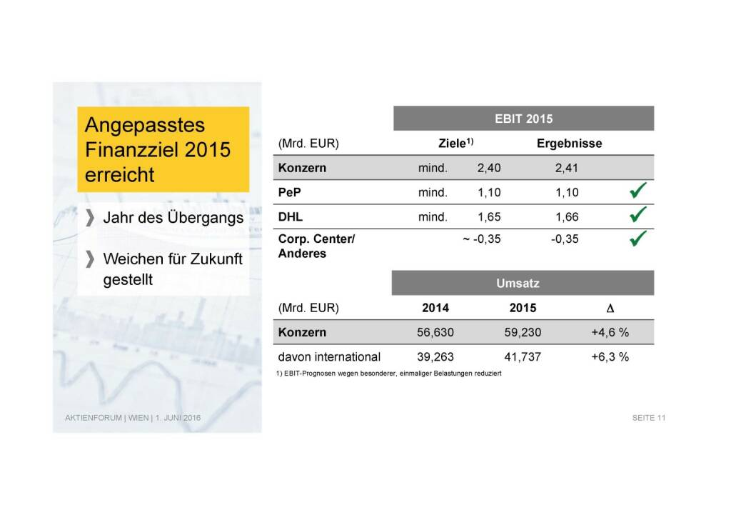 Deutsche Post - Angepasstes Finanzziel 2015 (02.06.2016)