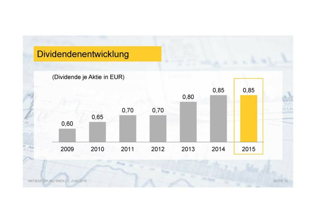 Deutsche Post - Dividendenentwicklung (02.06.2016)