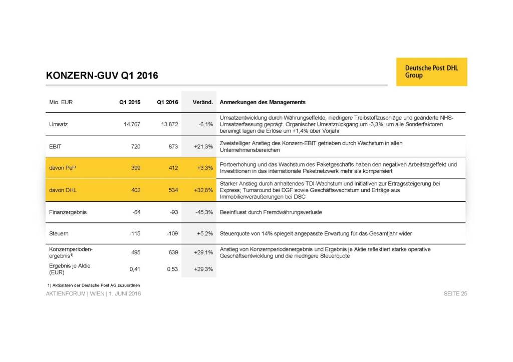 Deutsche Post - Konzern GuV (02.06.2016)
