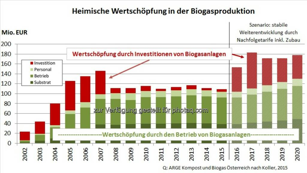 """Grafik """"Heimische Wertschöpfung in der Biogasproduktion"""" : Ökostrom aus Biogas ist wertvoll : Fotocredit: AKBÖ, © Aussender (03.06.2016)"""