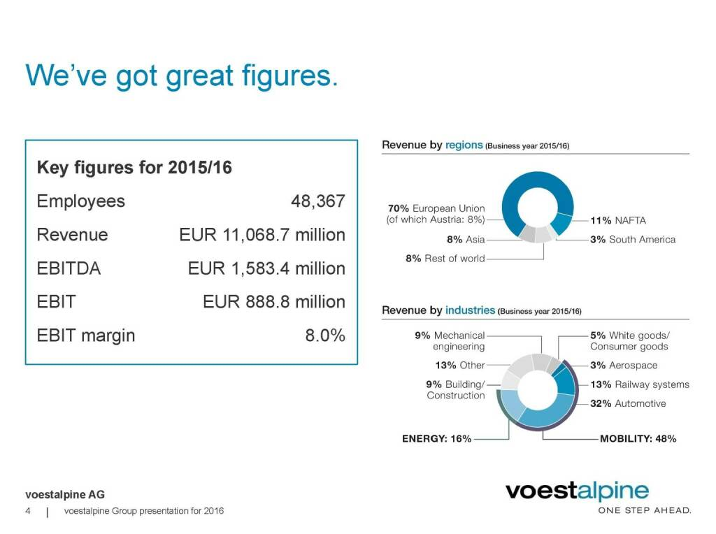 voestalpine - We've got great figures (06.06.2016)