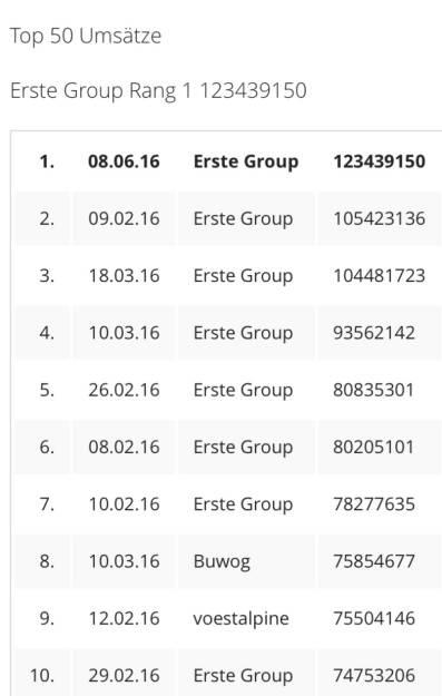 Erste Group am 8.6. mit bisher höchstem Einzeltitelumsatz im ATX 2016 (08.06.2016)