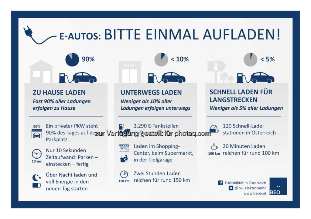 """Grafik """"E-Autos: Bitte einmal aufladen!"""" : Fotocredit: BEÖ/Weiser, © Aussender (29.06.2016)"""
