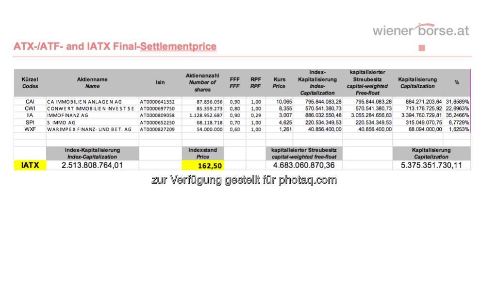 IATX-Settlement, April 2013 (c) Wiener Börse (19.04.2013)