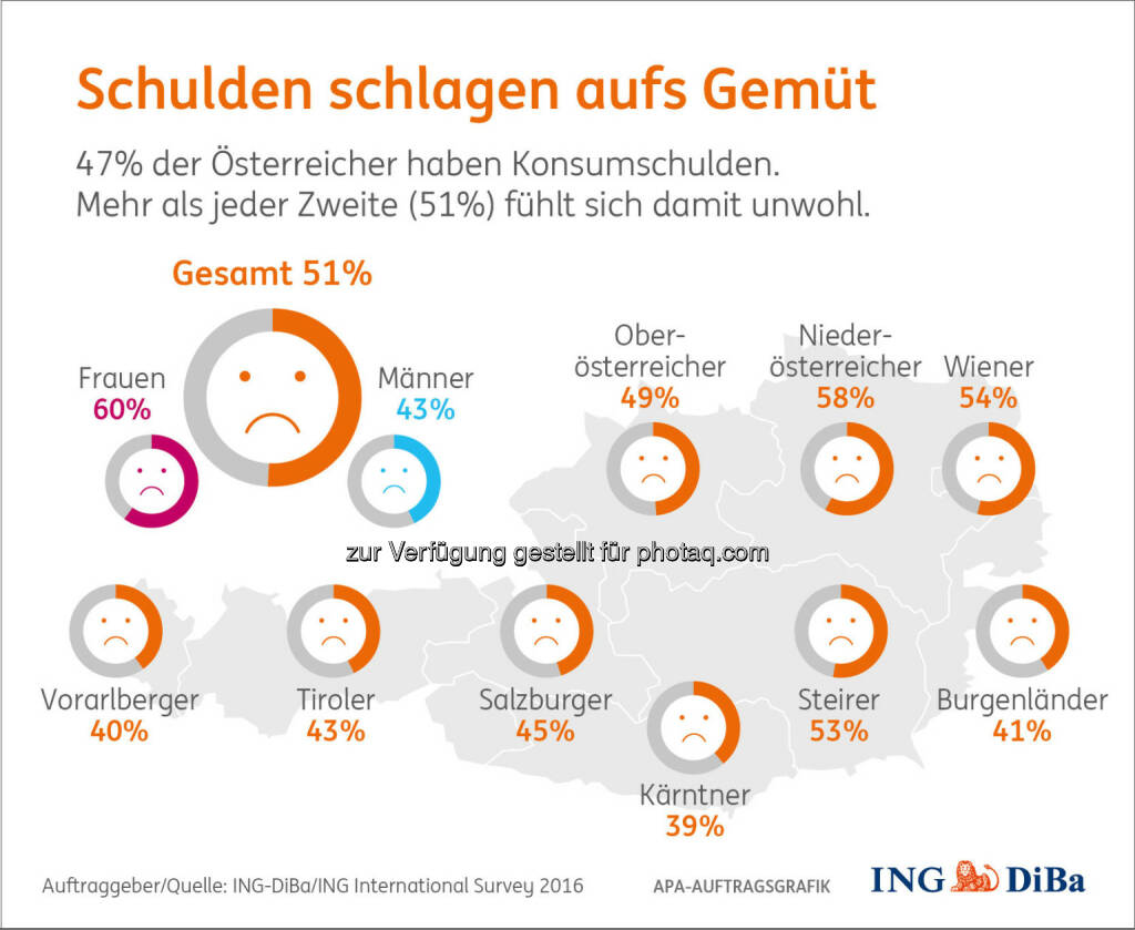 Infografik Schulden schlagen aufs Gemüt : Fotocredit: ING-DiBa/ING International Survey 2016, © Aussender (01.07.2016)