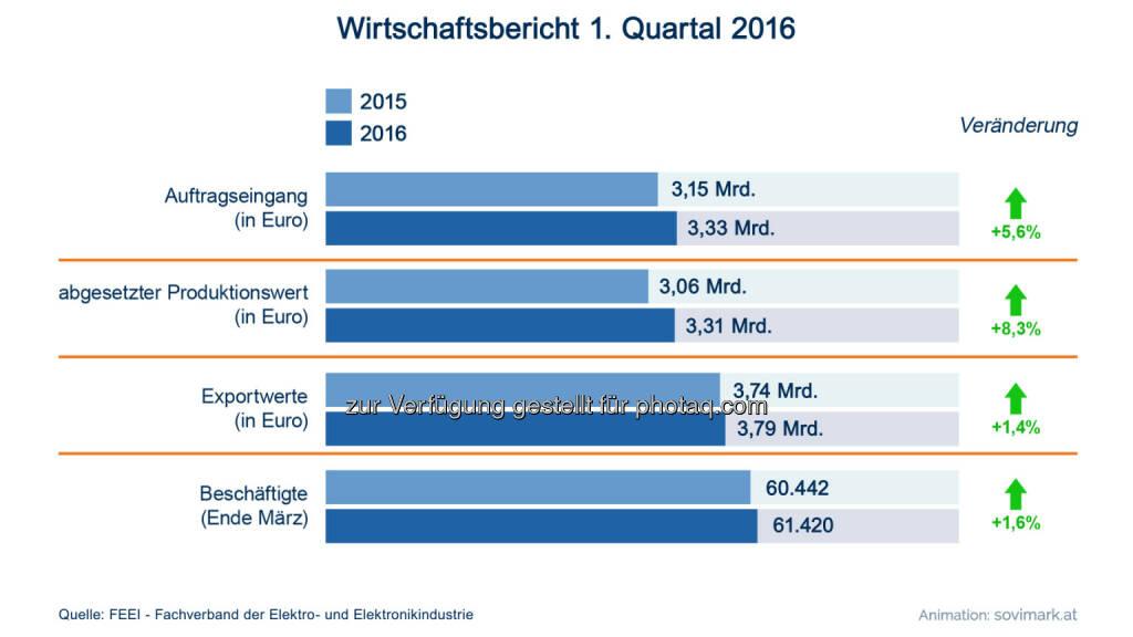Grafik Wirtschaftsbericht der Elektro- und Elektronikindustrie Q1 2016: Fotocredit: Sovimark/FEEI, © Aussender (05.07.2016)