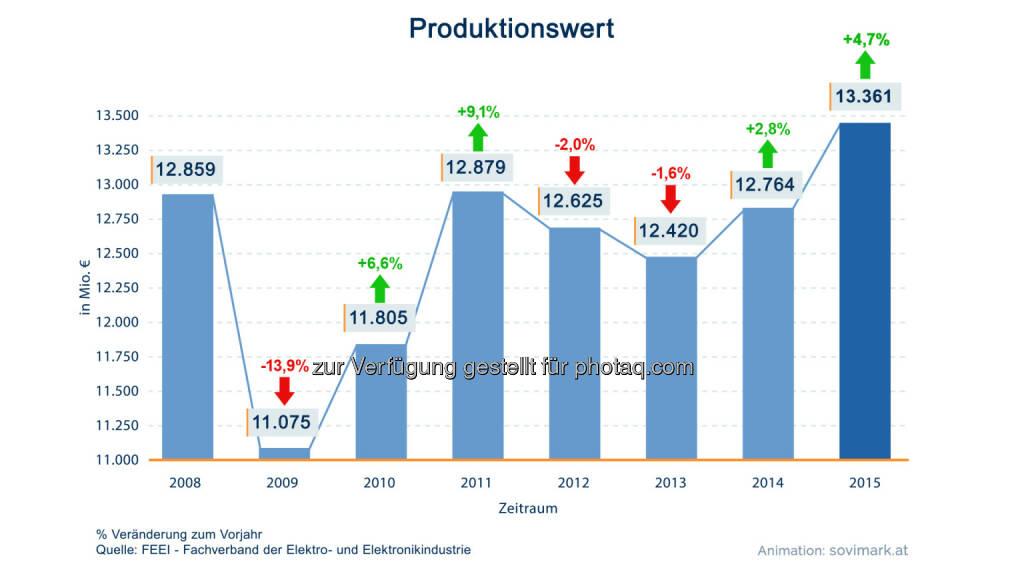 Grafik Produktionswert: Produktion um 4,7 Prozent auf Rekordhoch gewachsen : Fotocredit: Sovimark/FEEI, © Aussender (05.07.2016)