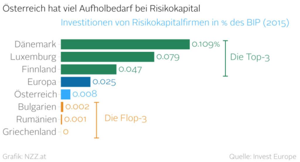 Österreich hat viel Aufholbedarf bei Risikokapital (06.07.2016)