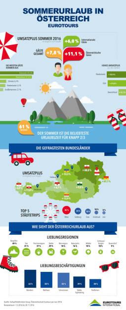 """Grafik """"Sommerurlaub in Österreich"""" : Österreich-Urlaub hoch im Kurs durch umliegende Krisen : Fotocredit: Eurotours, © Aussender (07.07.2016)"""