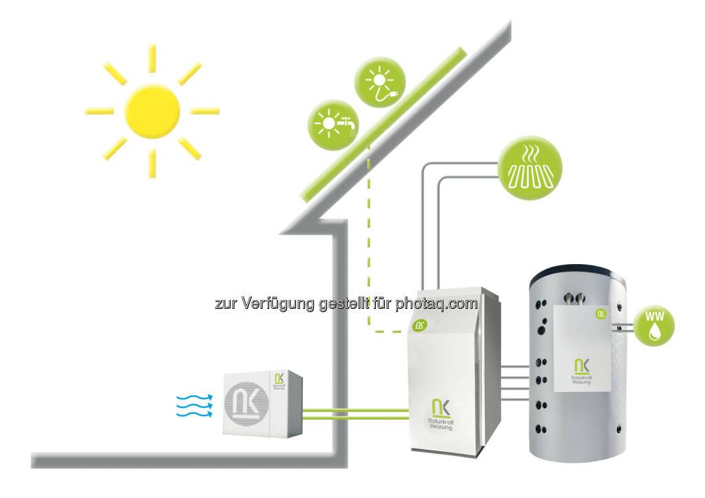 """Grafik: Heizung der Zukunft : Heizung, Warmwasser und Strom werden mittels Naturkraft erzeugt : Energiestrategie """"Tirol 2050 energieautonom"""" :  Fotokredit: Naturkraftheizung GmbH/ Julia Lampl / Siko GmbH, © Aussendung (12.07.2016)"""