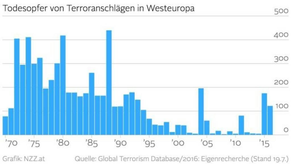 Todesopfer von Terroranschlägen in Westeuropa (Grafik von http://www.nzz.at) (29.07.2016)