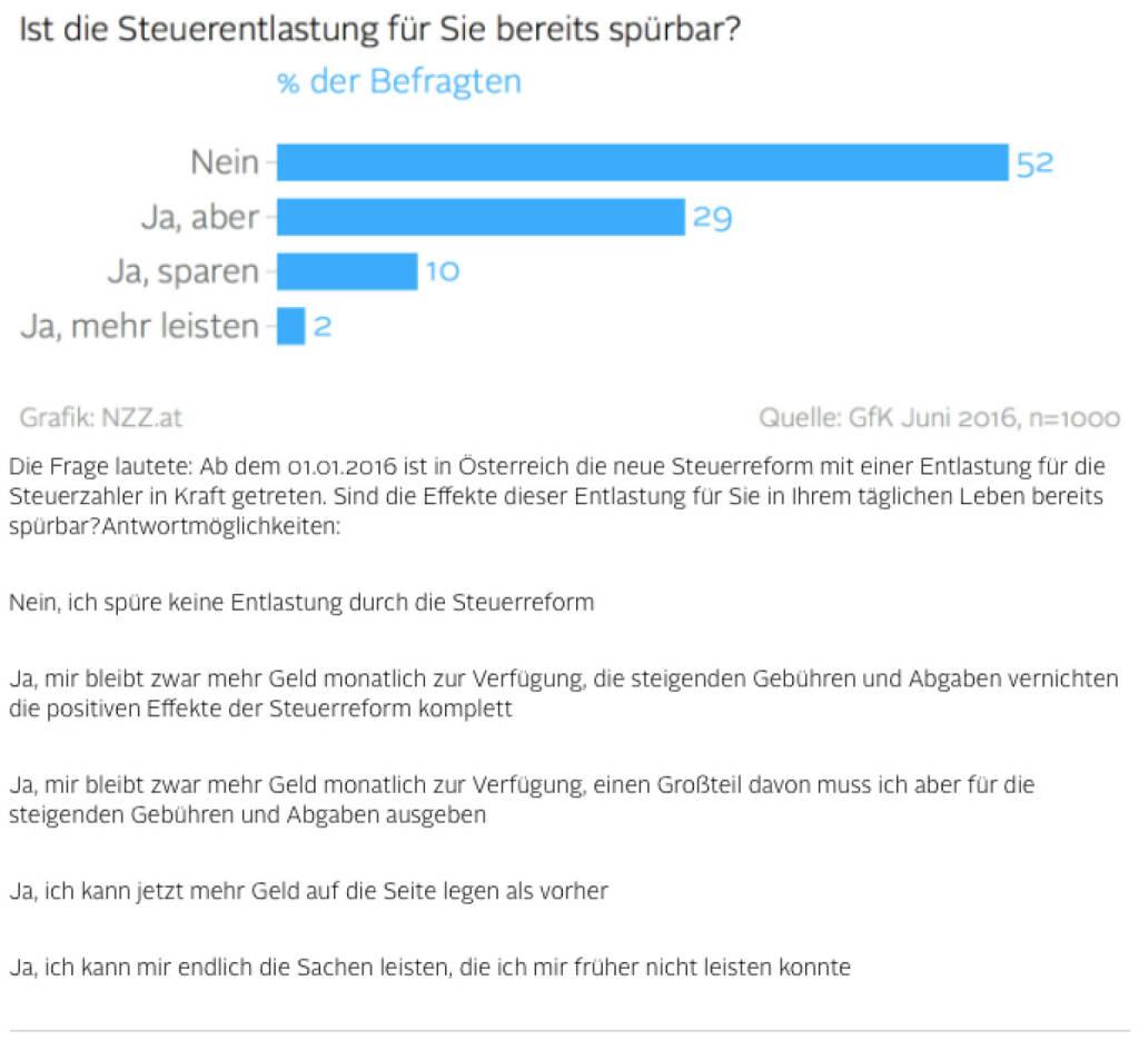Ist die Steuerentlastung für Sie bereits spürbar? (Grafik von http://www.nzz.at) (29.07.2016)