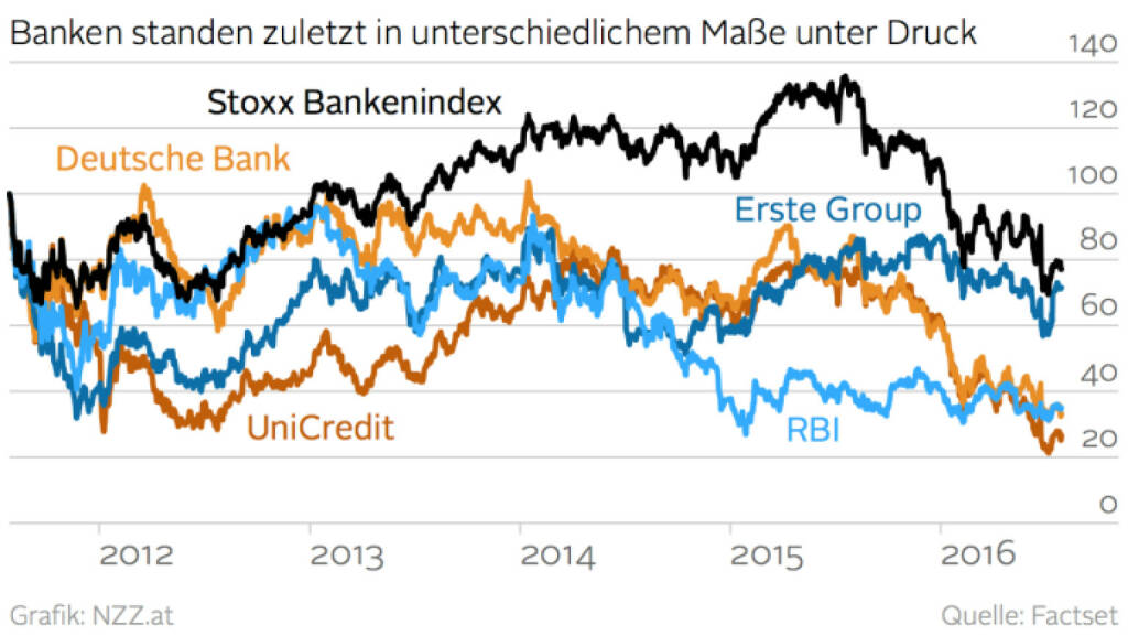 Stoxx Banks vs. UniCredit vs. Erste Group vs. RBI vs. Deutsche Bank (Grafik von http://www.nzz.at) (29.07.2016)
