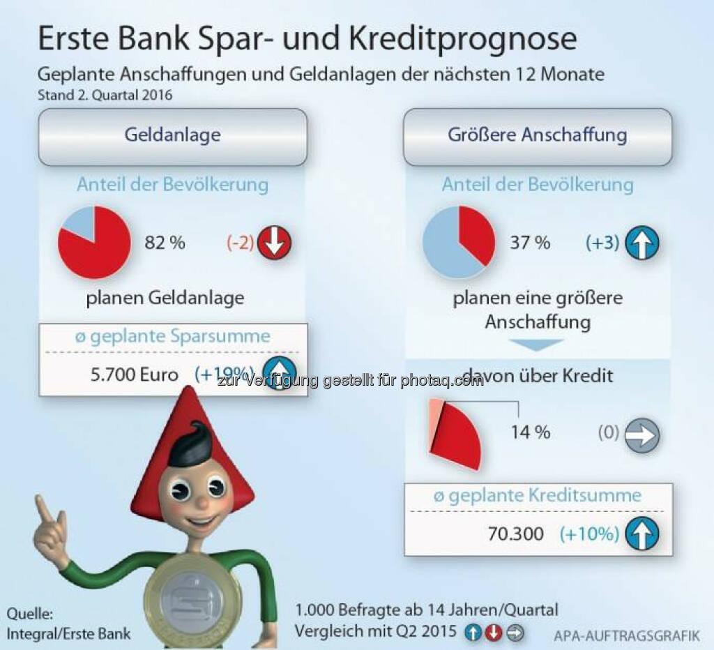 Grafik: Spar- und Kreditprognose: Geld aus Steuerreform fließt mehrheitlich in den Konsum : Fotocredit: Integral/Erste Bank/APA-Auftragsgrafik, © Aussender (29.07.2016)
