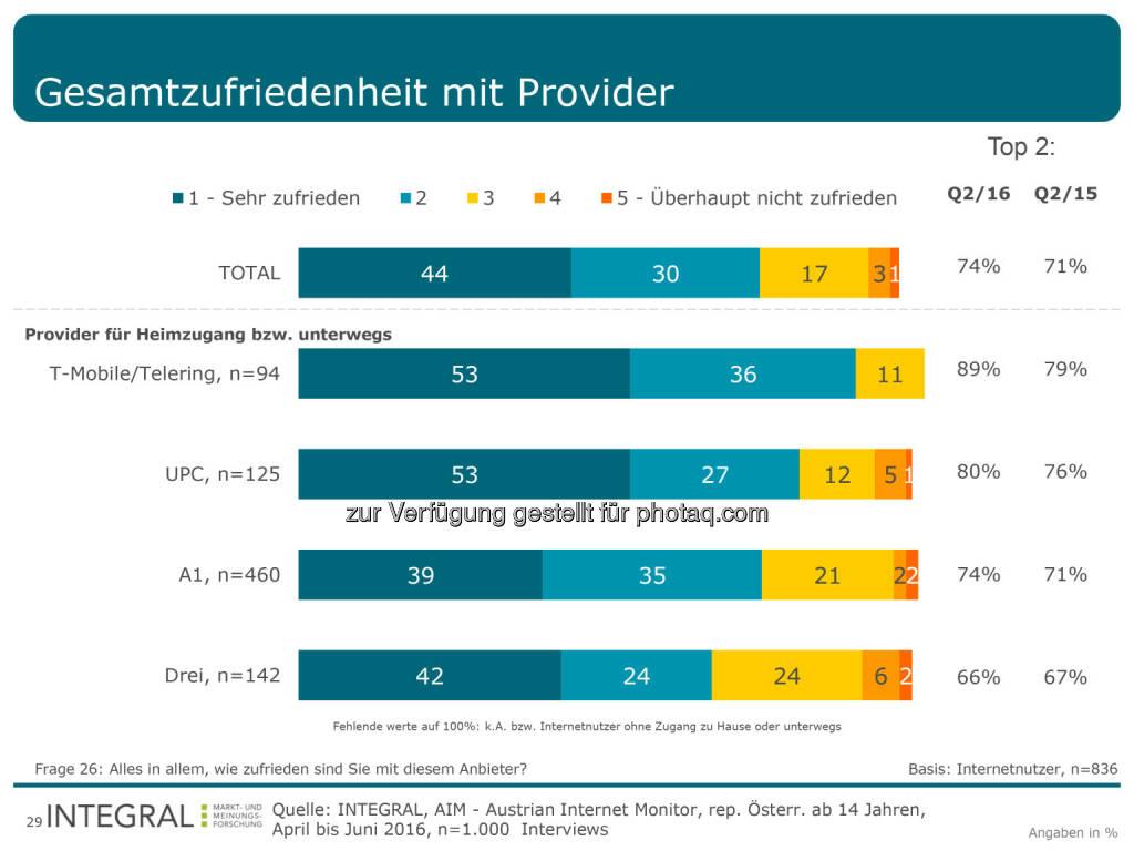"""Grafik """"Gesamtzufriedenheit mir Provider"""" : T-Mobile als kundenfreundlichster Internetanbieter : Fotocredit: Integral, Aim, © Aussender (01.08.2016)"""
