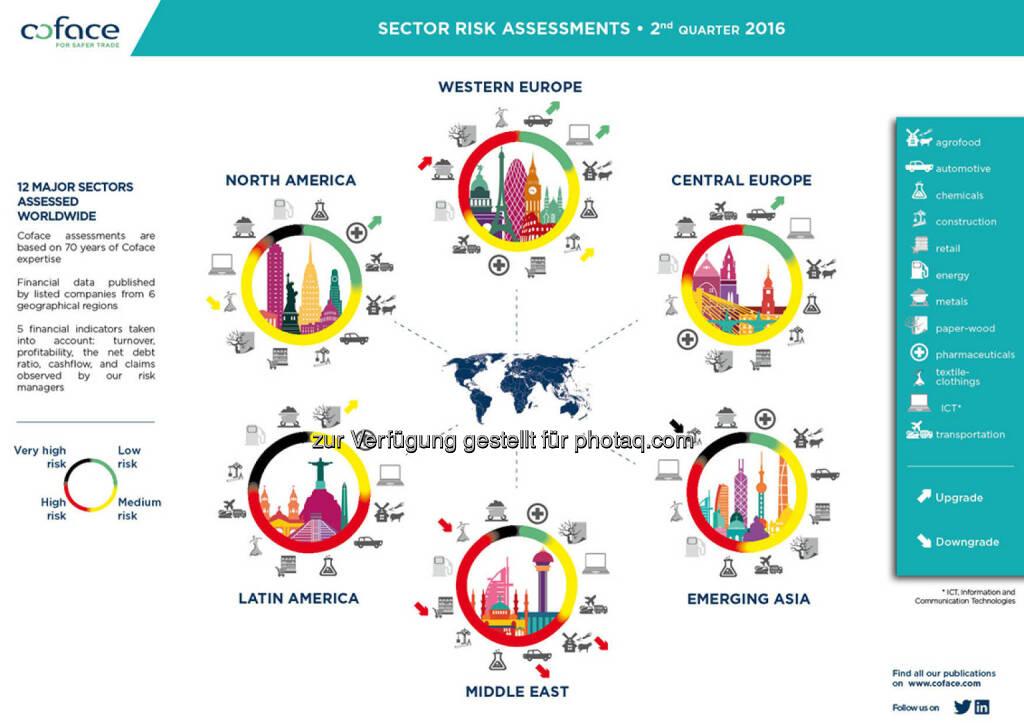 Grafik Branchenrisiken in Emerging Markets steigen weiter : Fotocredit: Coface, © Aussender (02.08.2016)