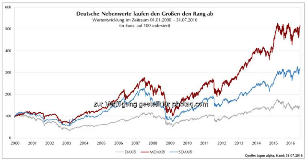 """Grafik """"Deutsche Nebenwerte laufen den Großen den Rang ab"""" : Fotocredit: Lupus alpha Asset Management AG, © Aussender (03.08.2016)"""