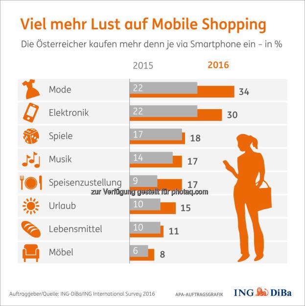 Grafik Viel mehr Lust auf Mobile Shopping : Frauen kauften viel mehr Kleider, Männer viel mehr Elektronik : Fotocredit: ING-DiBa/ING International Survey 2016/APA-Auftragsgrafik, © Aussender (04.08.2016)