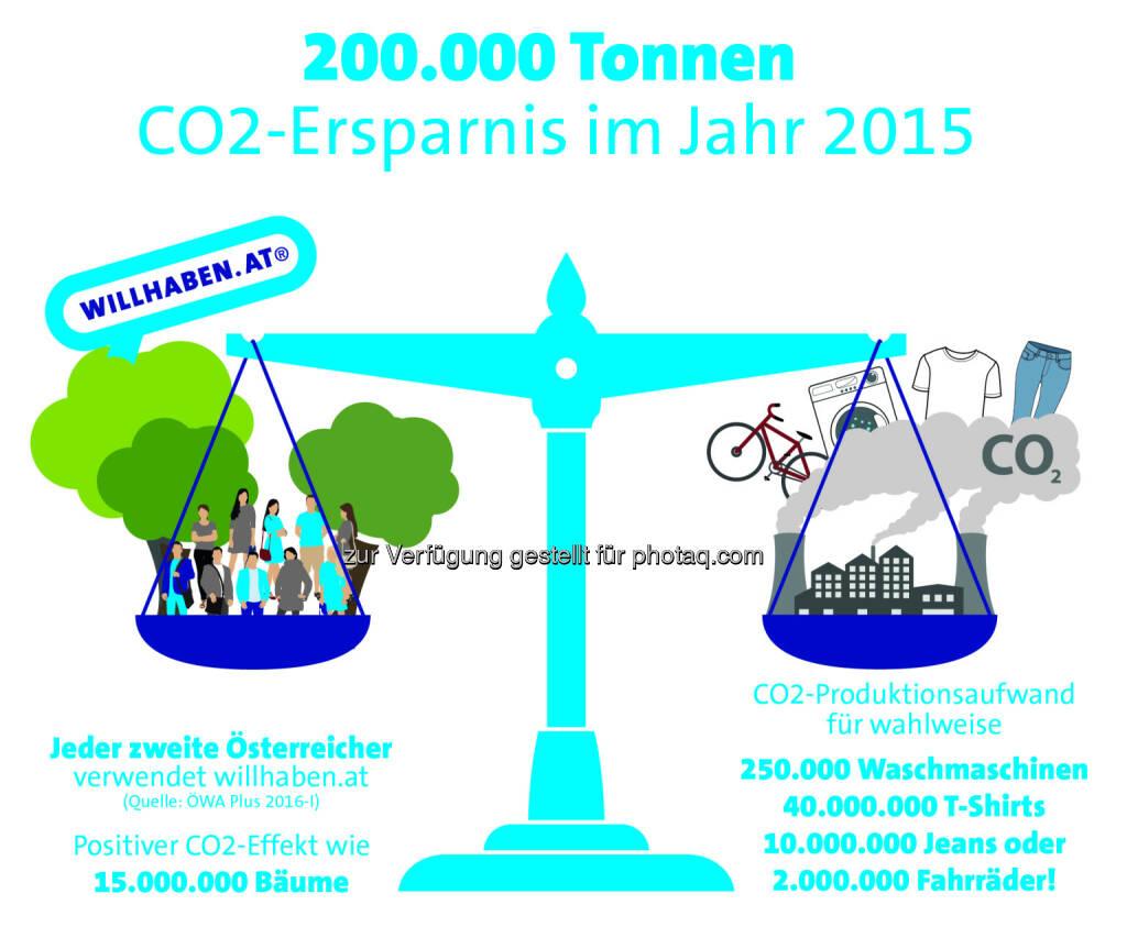 Grafik zu Earth Overshoot Day : Österreicher sparen mit willhaben 200.000 Tonnen CO2 pro Jahr ein : Fotocredit: willhaben, © Aussender (05.08.2016)