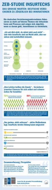 Zeb-Studie InsurTechs : Deutsche Versicherer zu zögerlich bei Innovationen : InsurTech-Trend wird als Chance erkannt, aber eigene Geschäftsmodelle werden kaum weiterentwickelt : Fotocredit: zeb, © Aussender (08.08.2016)