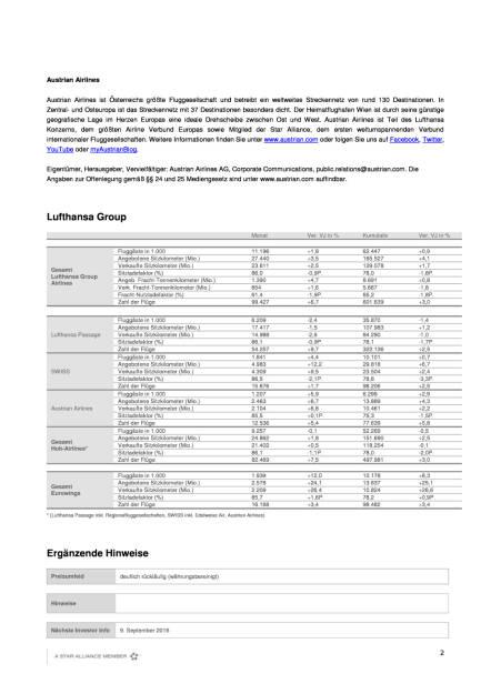 Austrian Airlines: Verkehrsergebnis Juli 2016, Seite 2/3, komplettes Dokument unter http://boerse-social.com/static/uploads/file_1588_austrian_airlines_verkehrsergebnis_juli_2016.pdf (09.08.2016)