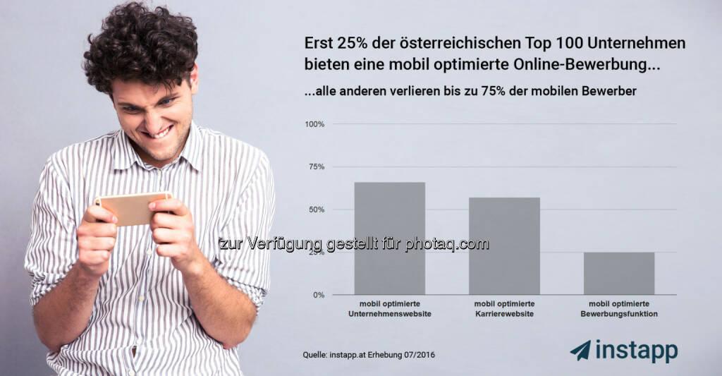 """Grafik """"Erst 25% der TOP 100 Unternehmen unterstützen mobiles bewerben"""" - Mobiles Bewerben beginnt sich durchzusetzen : Fotocredit: Appvelox GmbH, © Aussender (11.08.2016)"""