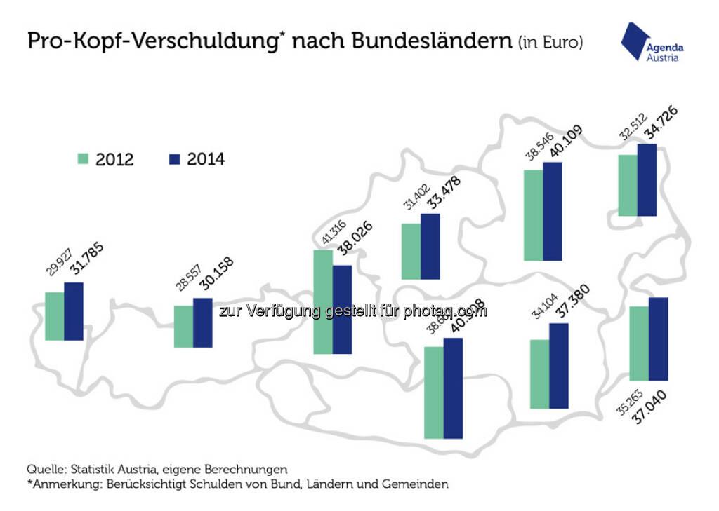 """Grafik """"Die österreichische Schulden-Landschaft"""" : Der sparsame Westen : Fotocredit: Statistik Austria, © Aussender (16.08.2016)"""