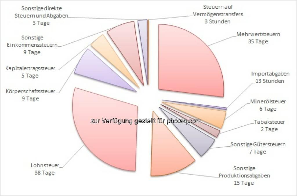 """Grafik """"Aufwand des Steuerzahlers 2015 für die einzelnen Steuern und Abgaben"""" : 21. August Tax Freedom Day – Kein Feiertag, sondern ein Gedenktag  : Fotocredit: Austrian Economics Center, © Aussender (22.08.2016)"""