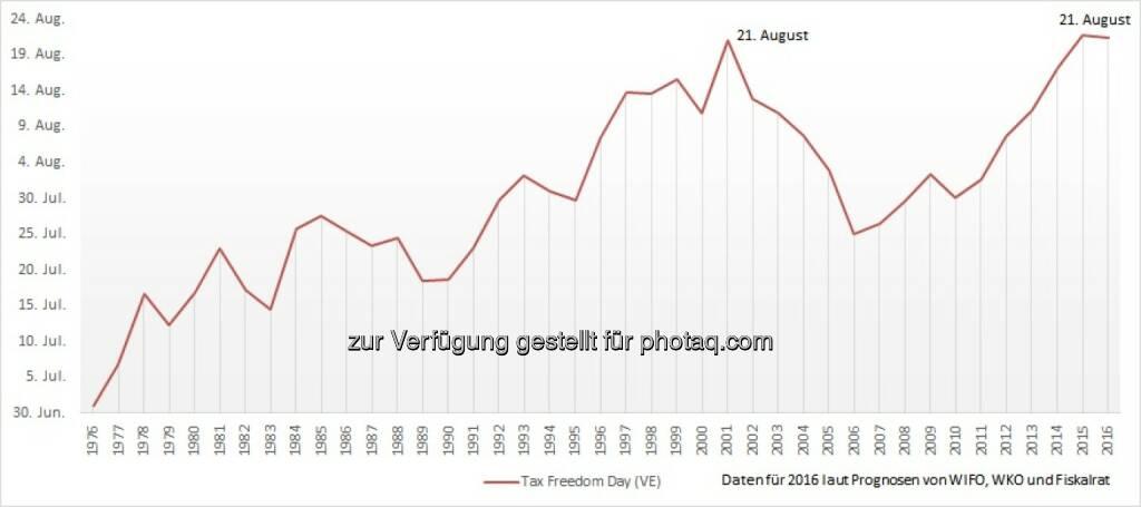 """Grafik """"Historische Entwicklung des Tax Freedom Day"""": Fotocredit: Austrian Economics Center/Quellen: Prognosen von WIFI, WKO, Fiskalrat, © Aussender (22.08.2016)"""