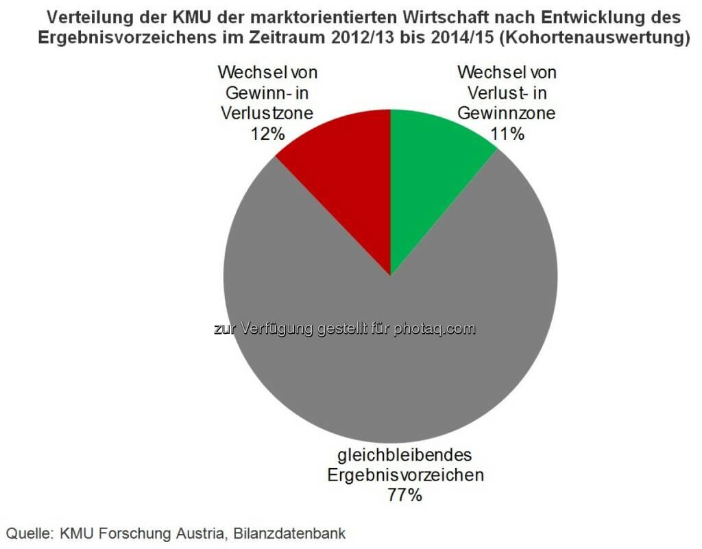 KMU Forschung Austria: Gewinne sind keine Selbstverständlichkeit, © Aussender (23.08.2016)