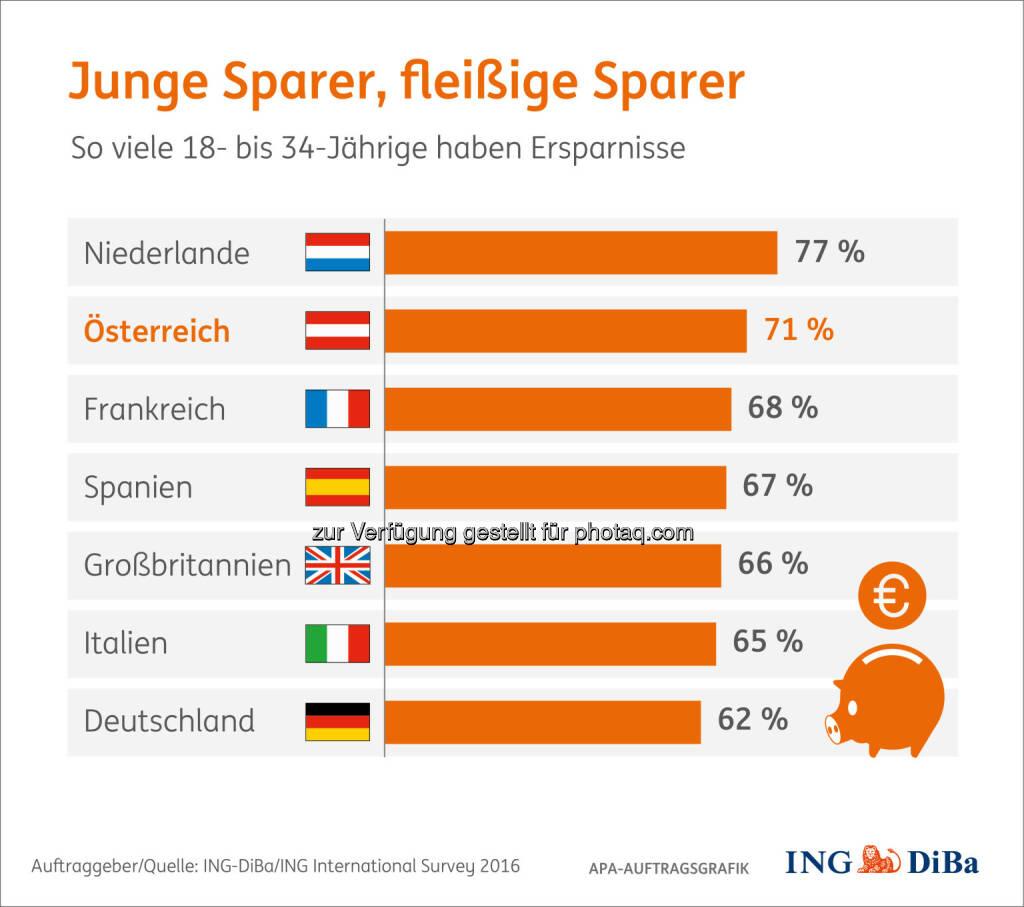"""Grafik """"Junge Sparer, fleißige Sparer"""" : Umfrage im Auftrag der ING-DiBa : Junge Österreicher gehören zu den fleißigsten Sparern : Fotocredit: ING-DiBa/ING International Survey 2016/APA-Auftragsgrafik, © Aussender (24.08.2016)"""