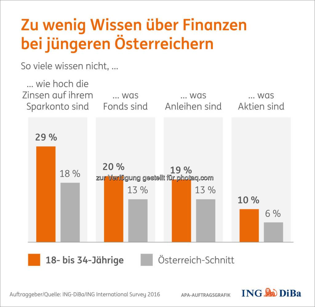 """Grafik """"Zu wenig Wissen über Finanzen"""" : Umfrage im Auftrag der ING-DiBa : Junge Österreicher gehören zu den fleißigsten Sparern, sind aber uninformiert : Fotocredit: ING-DiBa Internationan Survey 2016/APA-Auftragsgrafik, © Aussender (24.08.2016)"""