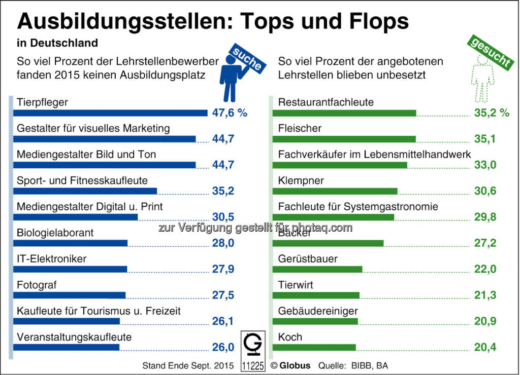 "Grafik ""Ausbildungsstellen Tops und Flops"" : Fotocredit: dpa-infografik GmbH, © Aussender (07.09.2016)"